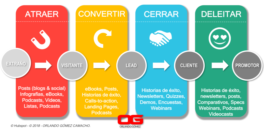 Etapas Content Marketing